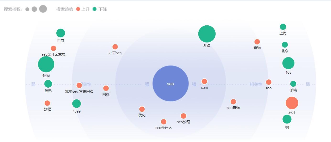 新手学习seo必备的辅助工具-悟巴叨客